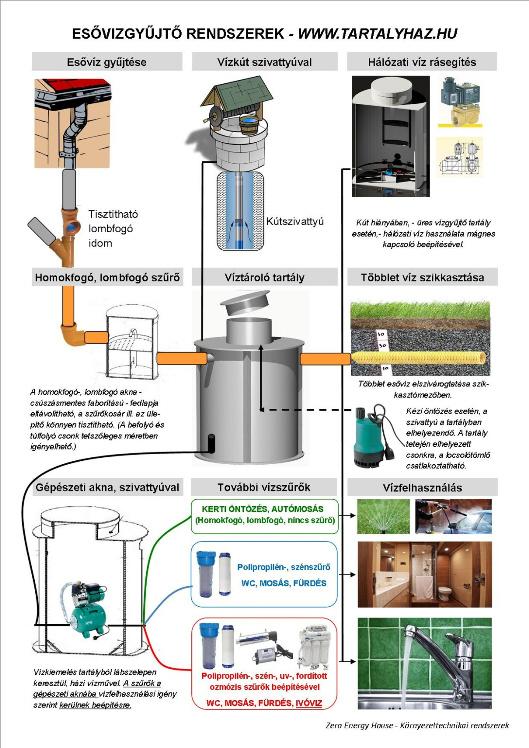 Esővíz tisztítás házilag